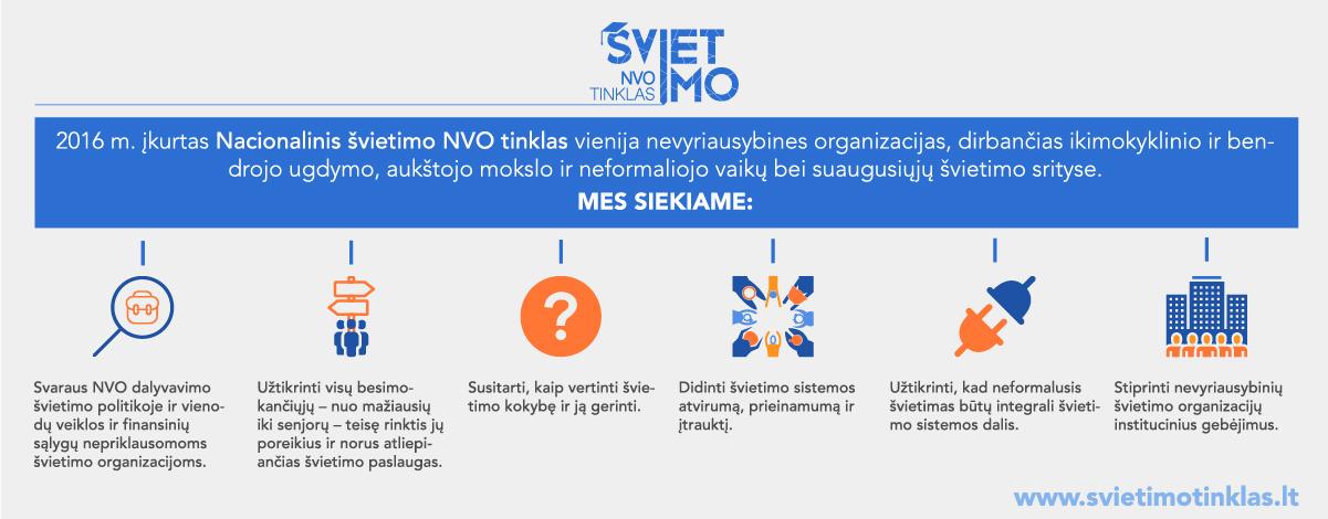 Infografikas apie Nacionalinį švietimo NVO tinklą